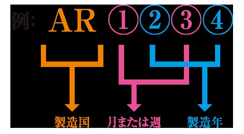モノグラムの年式、製造番号について